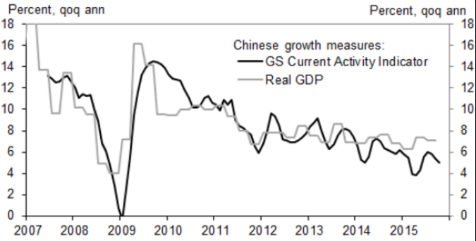 China_Growth_GS