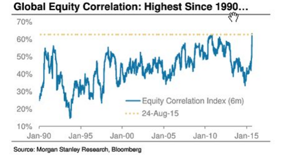Global_Equity_Correlation