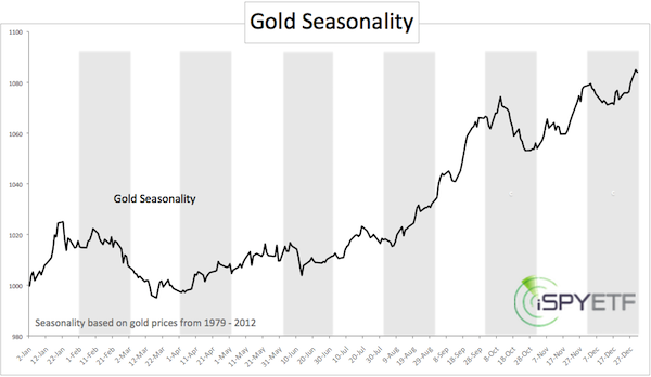 Gold Seasonality_1