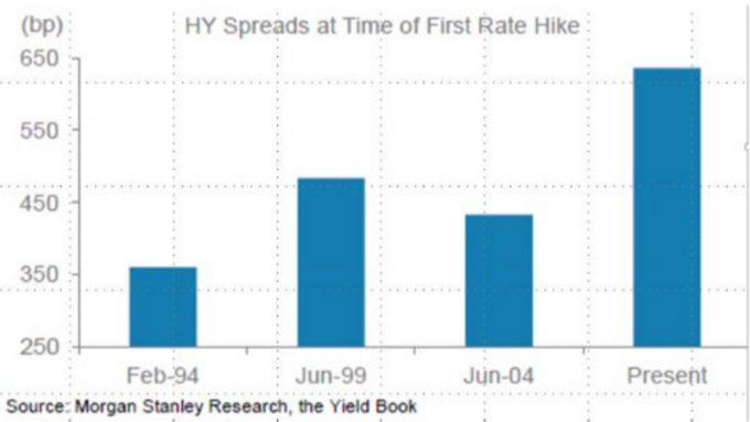 HY_Spreads