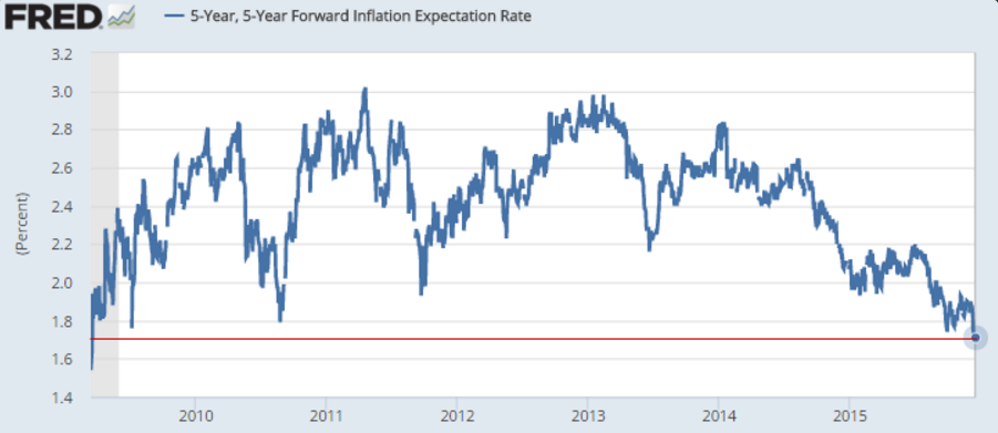 Inflation_Forward_Rate