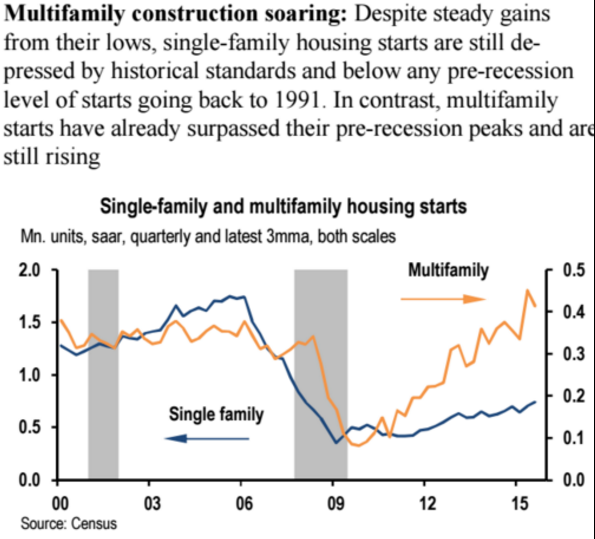 Multifamily_construction