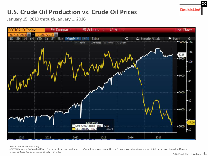Crude_Oil_vs._Prices
