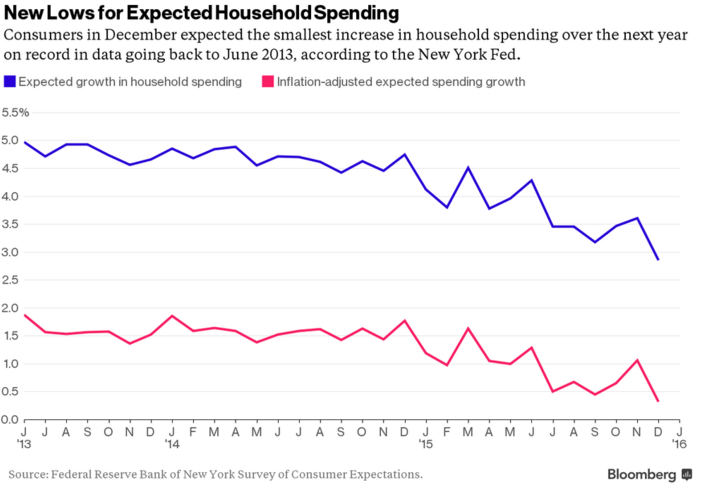 Household_Spending