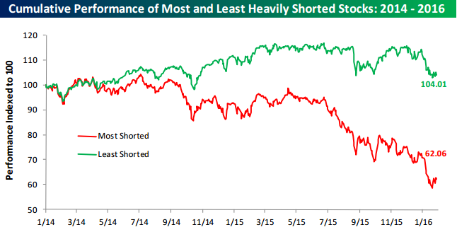 Most_vs._Least_shorted