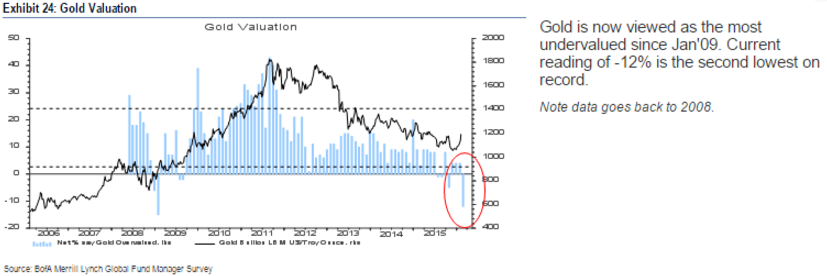 BAML_Gold_Valuation