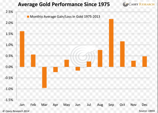 Gold_Seasonality