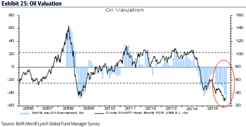 Oil_Valuation