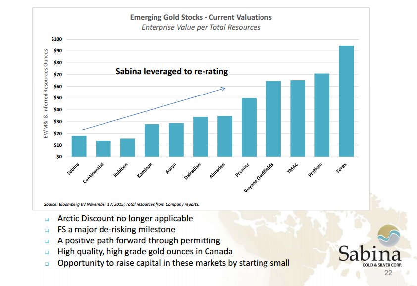 Sabina_Gold_Valuations