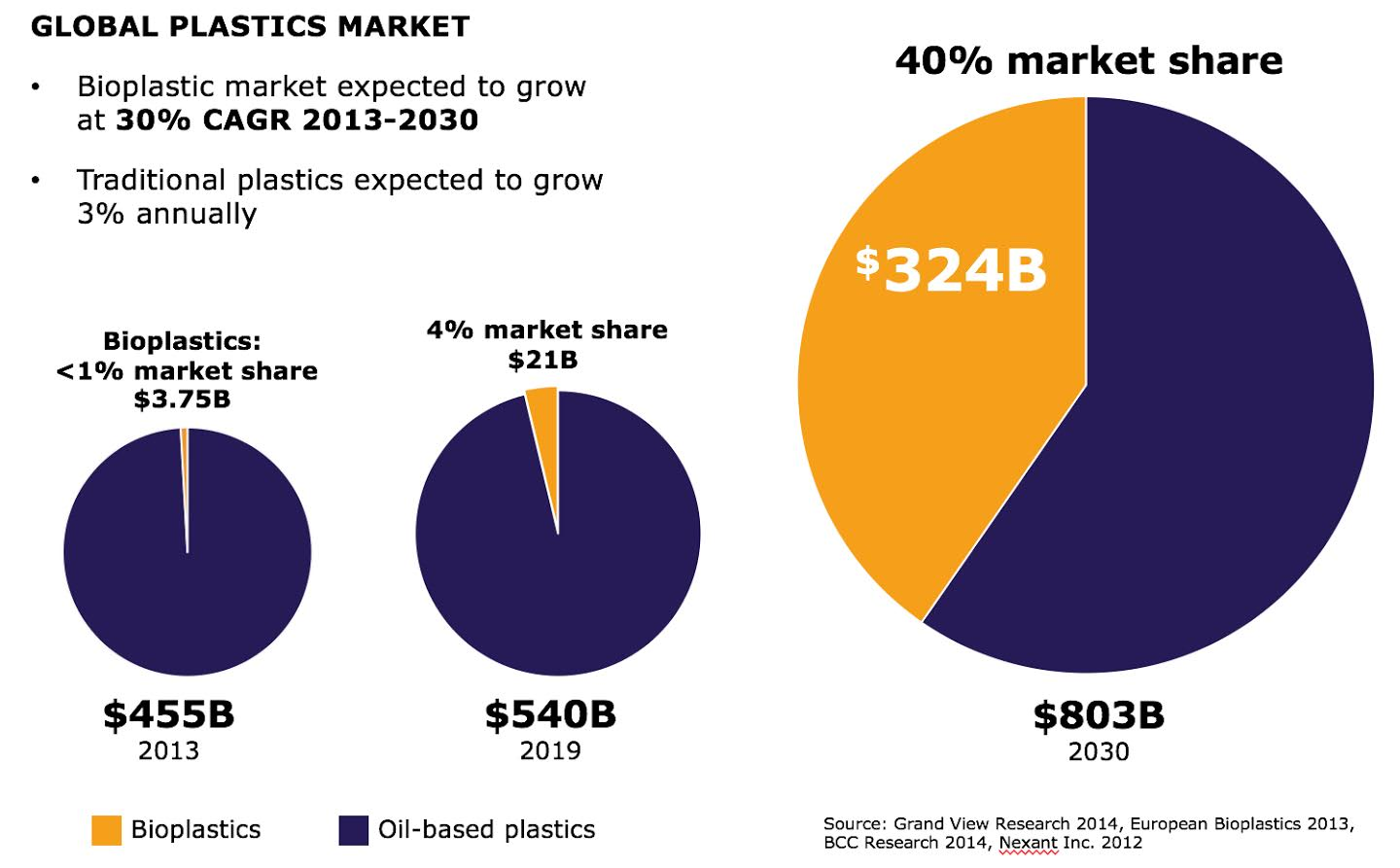 Global Bioplastics Market Predicted To Grow 350% | Energy and Gold Ltd