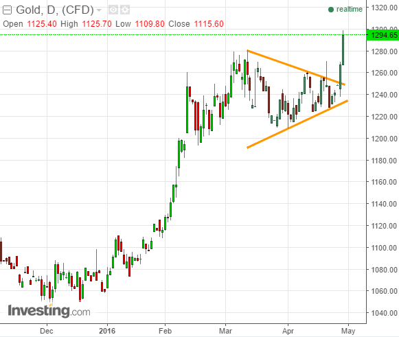 Gold_breakout