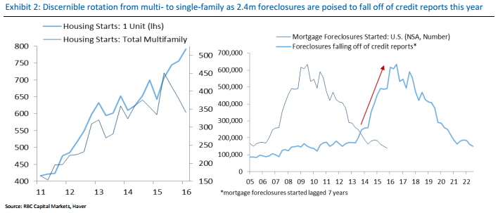 Housing_starts_Mortgages