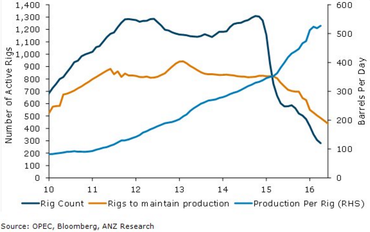 Rigs_production