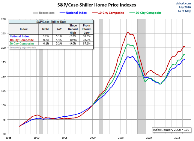Home_Price_Index