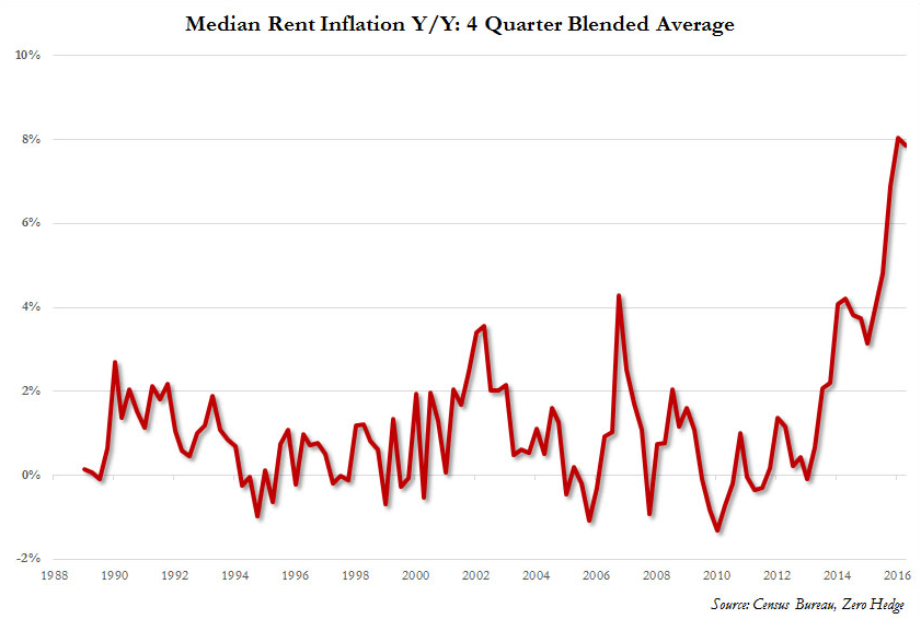 Rent_Inflation_2