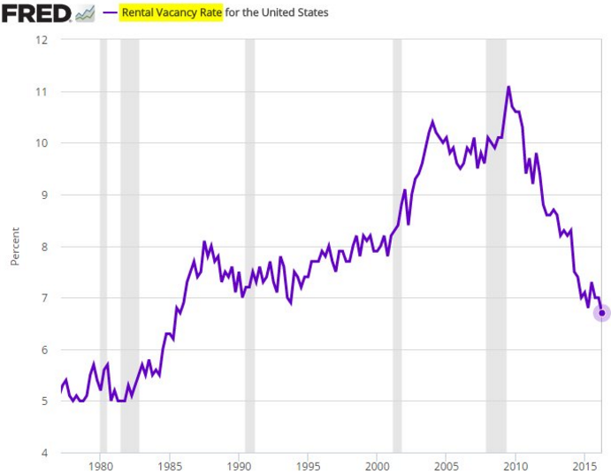 Rental_Vacancy_Rate