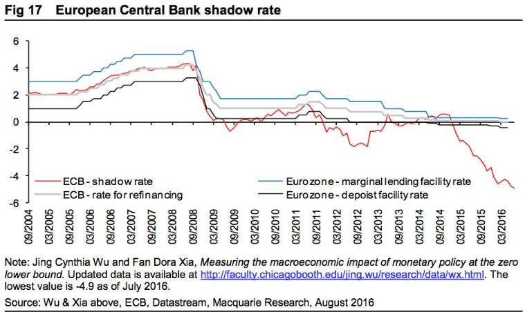 ecb_shadow_rate
