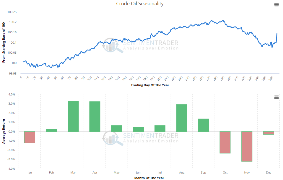 crude_oil_seasonality