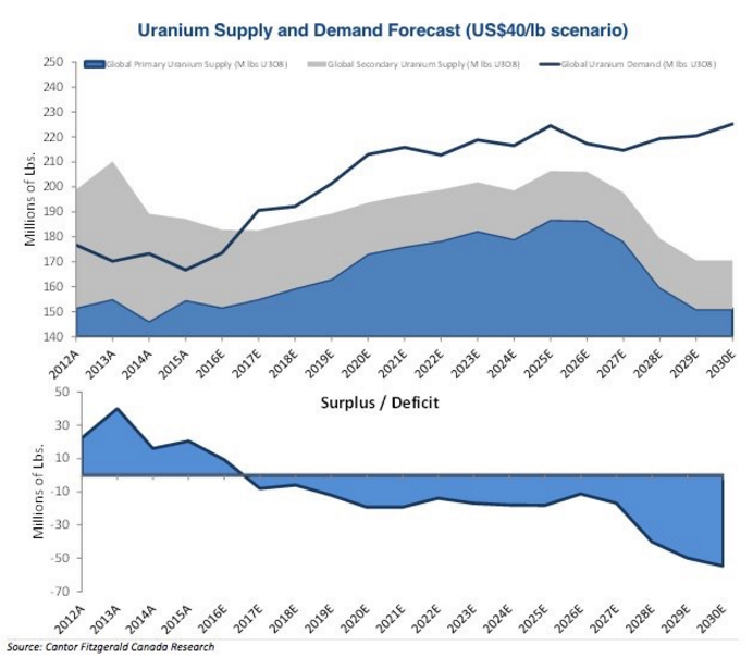 Uranium_Supply_Demand