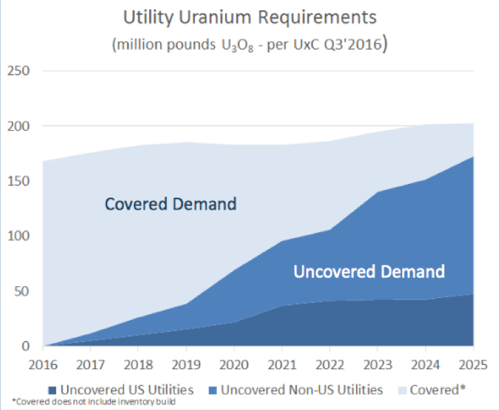 Uranium_uncovered_demand