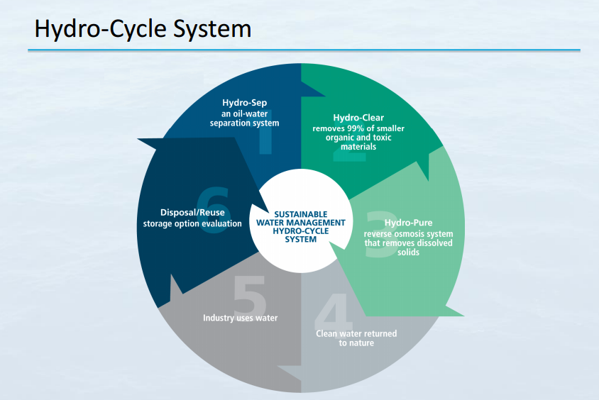 Hydro-Cycle_System