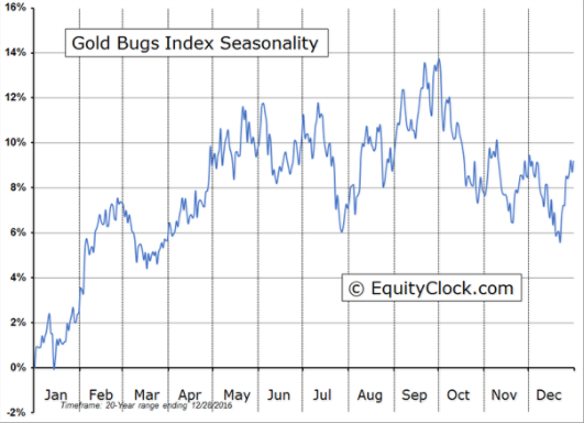 Gold_Bugs_Seasonality