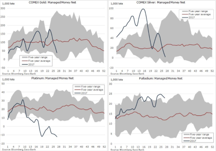 Metals_MM_positioning