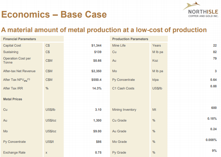 NCX_Economics_base_case