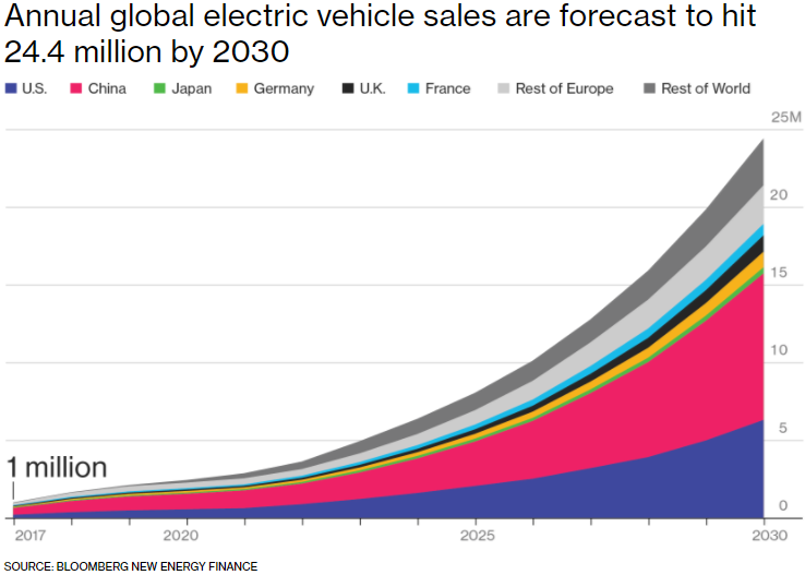 Electric_Vehicle_sales_forecast