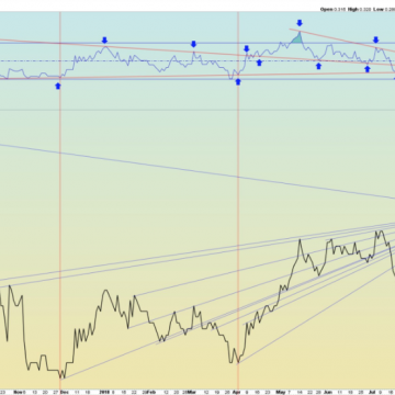 Potential Reversal Setups In Two Golden Triangle Explorers
