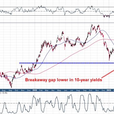 The Most Important Chart Right Now (And Why It's Bullish For Gold Miners….)