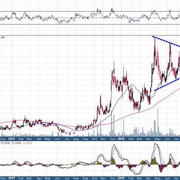 Breakout Charts: Cypress Development Corp.